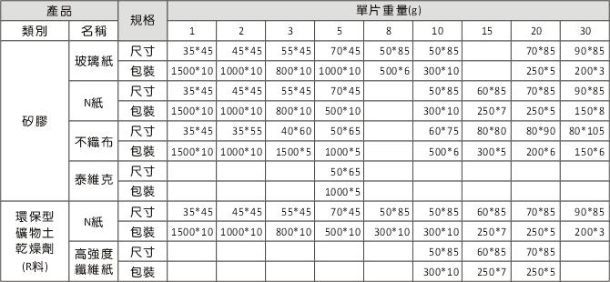 小嵩乾燥劑規格表